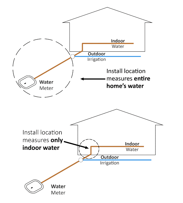 Diagram of where to install a smart leak detector