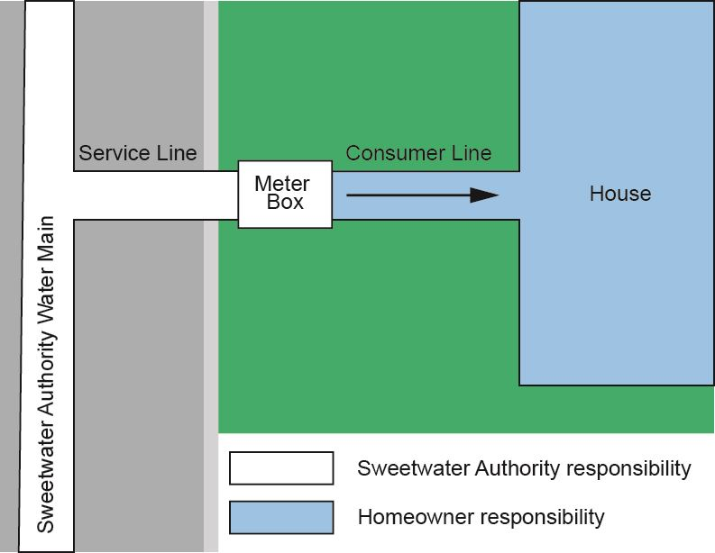 Diagram showing service line to consumer line
